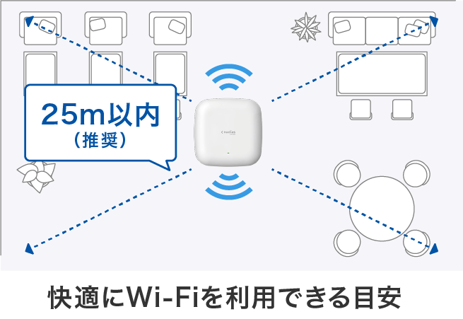 Wi-Fi端末の効果範囲