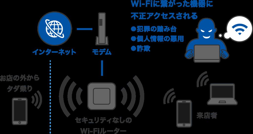 Wi-Fiが悪用されるイメージ